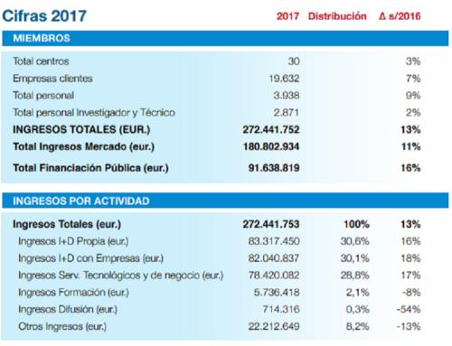 Informe Anual 2017: los Centros Tecnológicos Fedit presentan mejoras en todos sus indicadores